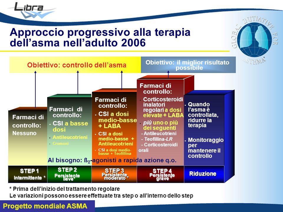 Approccio progressivo alla terapia dell'asma nell'adulto 2006