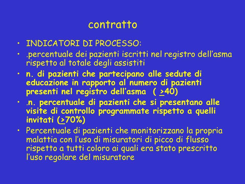 contratto INDICATORI DI PROCESSO: