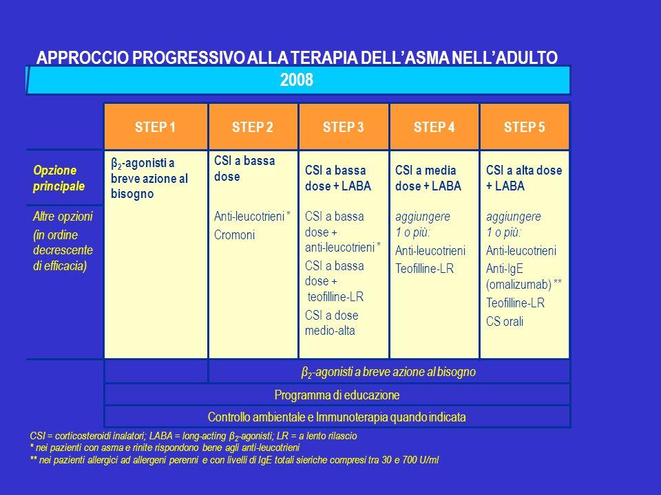 APPROCCIO PROGRESSIVO ALLA TERAPIA DELL'ASMA NELL'ADULTO 2008