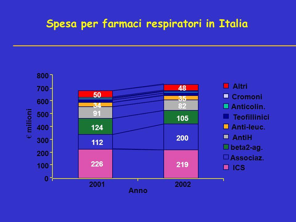 Spesa per farmaci respiratori in Italia