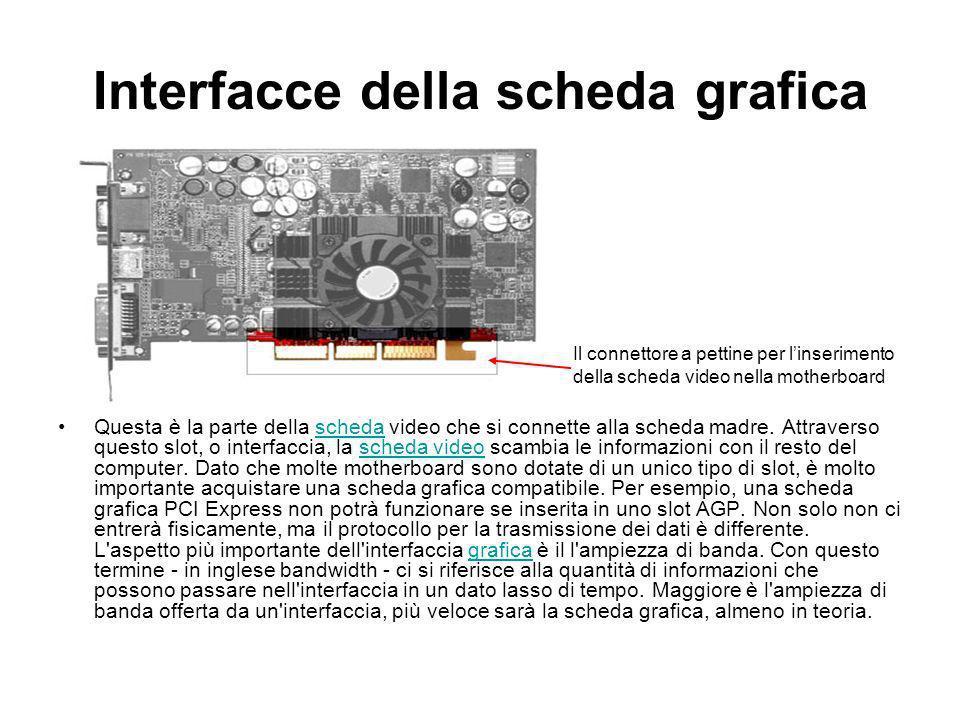 Interfacce della scheda grafica