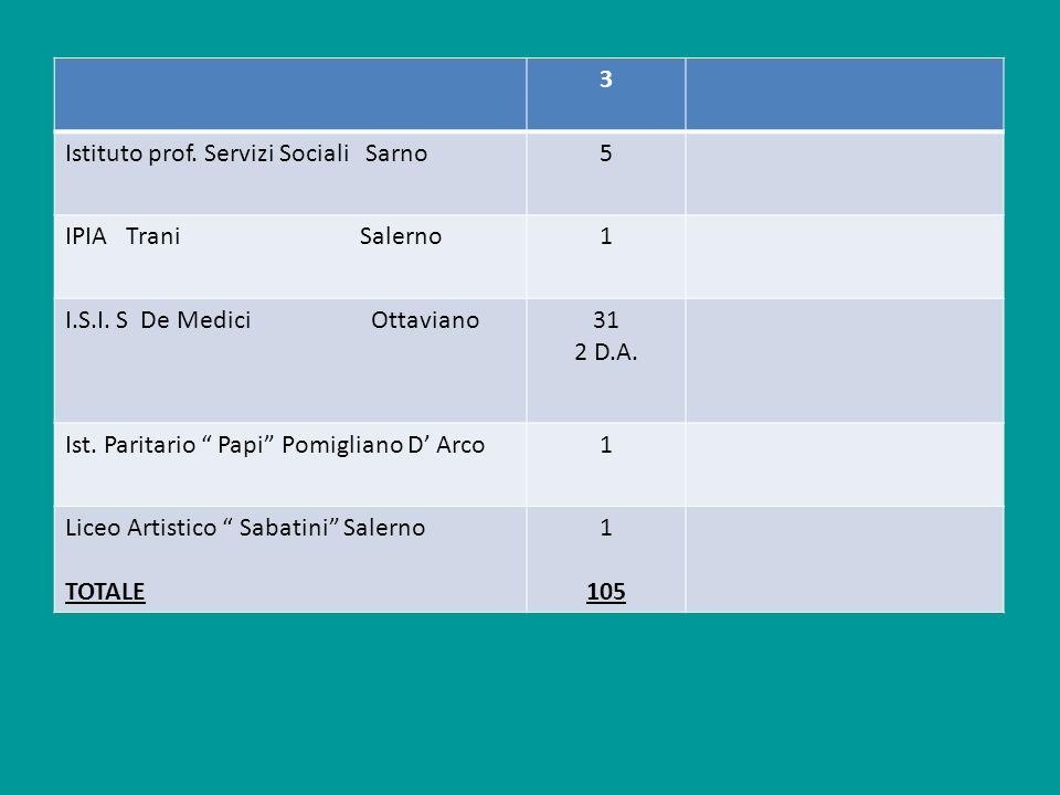 3 Istituto prof. Servizi Sociali Sarno. 5. IPIA Trani Salerno. 1.