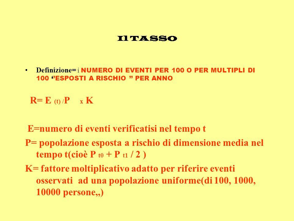 E=numero di eventi verificatisi nel tempo t