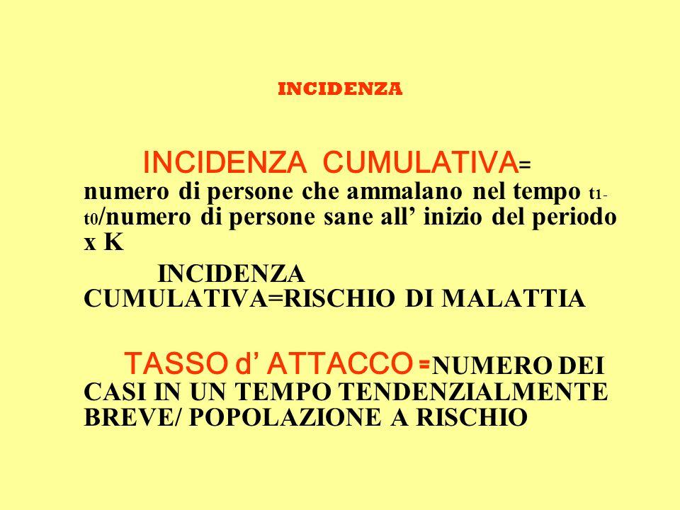 INCIDENZA INCIDENZA CUMULATIVA= numero di persone che ammalano nel tempo t1-t0/numero di persone sane all' inizio del periodo x K.