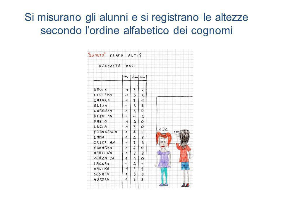 Si misurano gli alunni e si registrano le altezze secondo l'ordine alfabetico dei cognomi