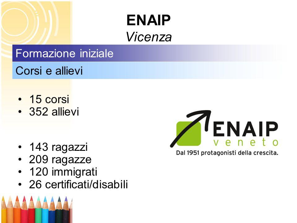 ENAIP Vicenza Formazione iniziale Corsi e allievi 15 corsi 352 allievi