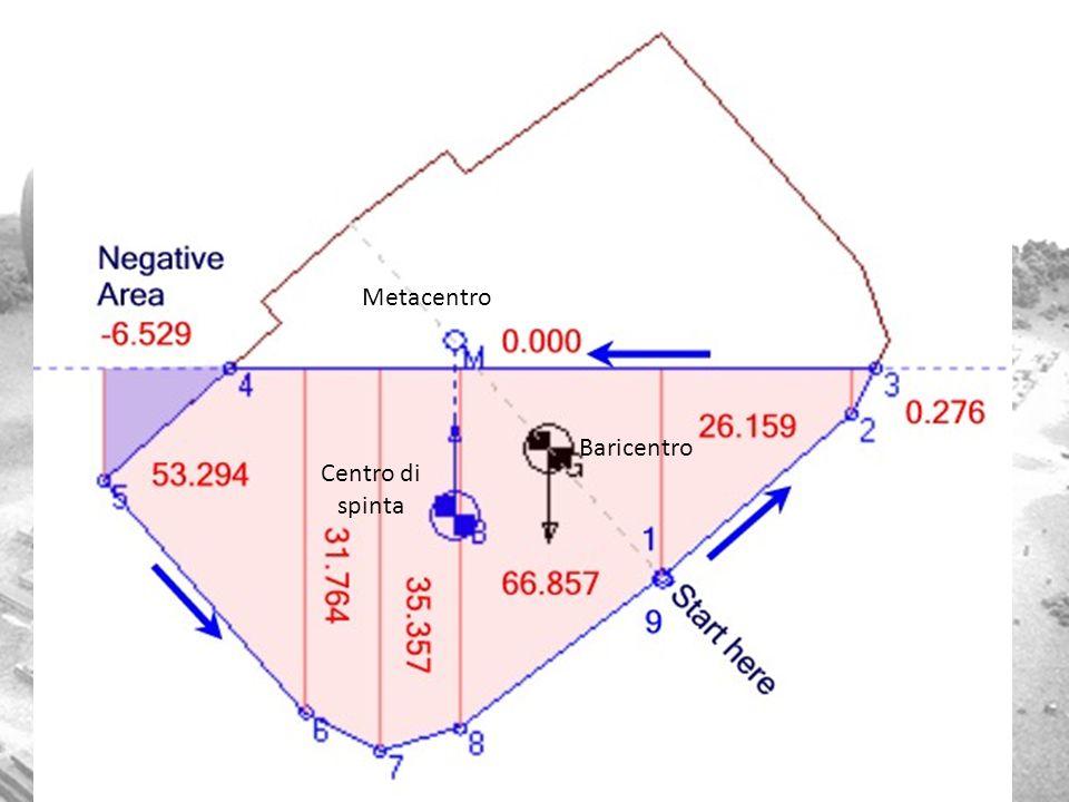 Metacentro Baricentro Centro di spinta