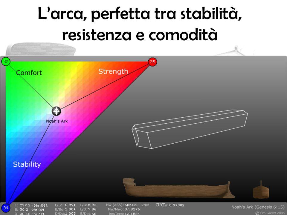 L'arca, perfetta tra stabilità, resistenza e comodità