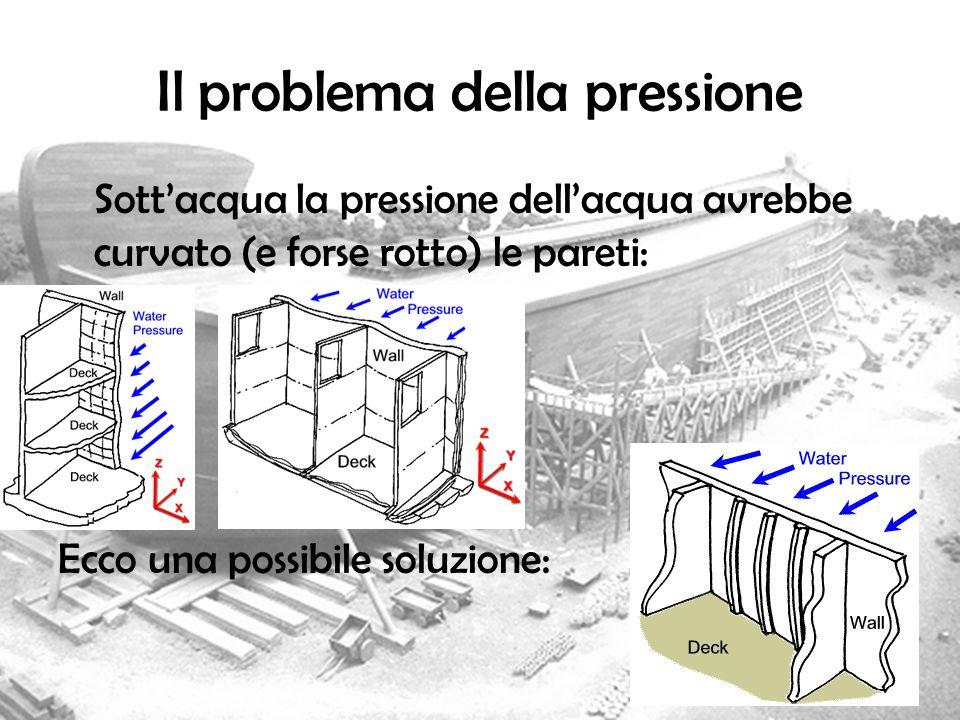 Il problema della pressione