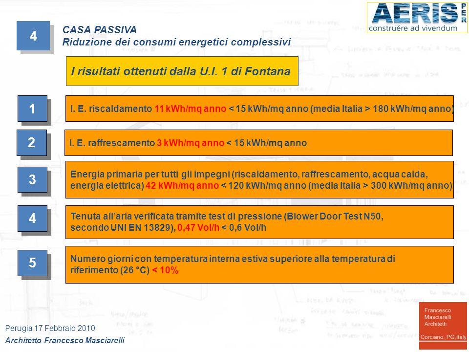 4 1 2 3 4 5 I risultati ottenuti dalla U.I. 1 di Fontana CASA PASSIVA