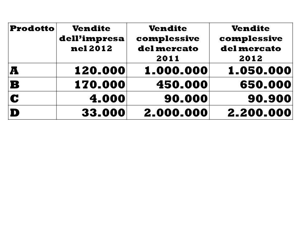 Prodotto Vendite dell'impresa nel 2012. Vendite complessive del mercato 2011. Vendite complessive del mercato 2012.