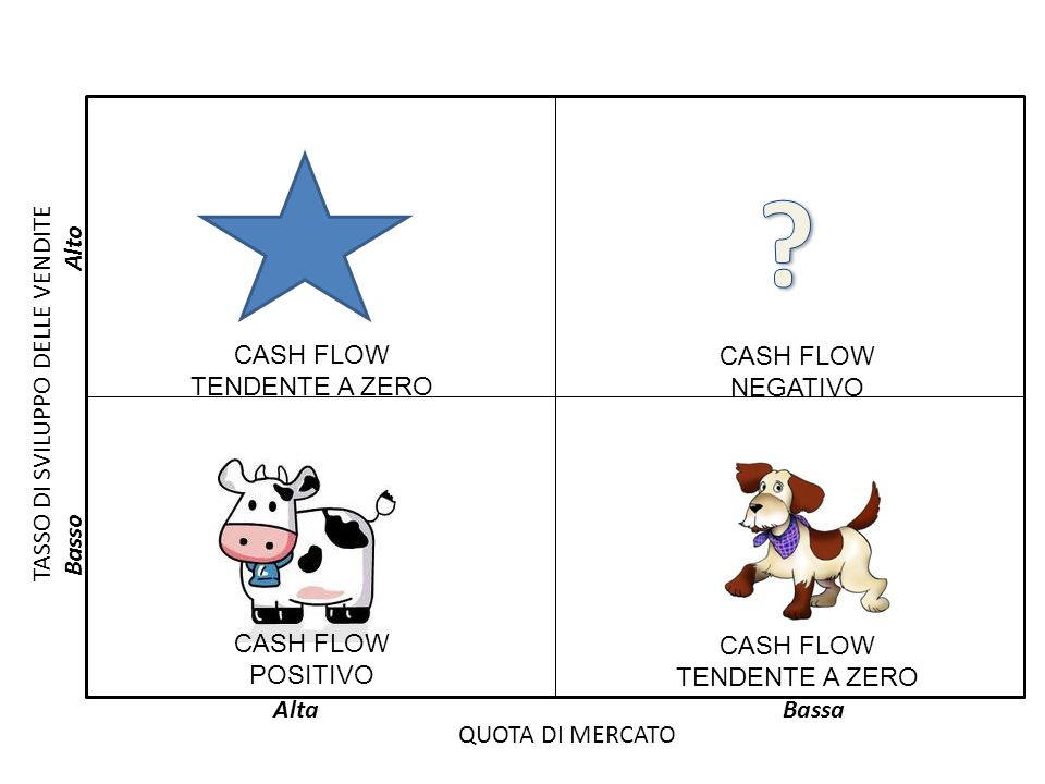 Alto CASH FLOW TENDENTE A ZERO CASH FLOW NEGATIVO