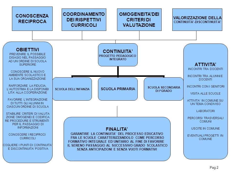 CONOSCENZA RECIPROCA COORDINAMENTO DEI RISPETTIVI CURRICOLI