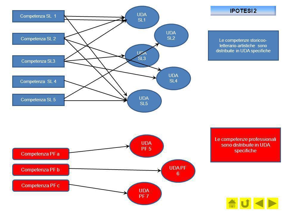 Le competenze professionali sono distribuite in UDA specifiche