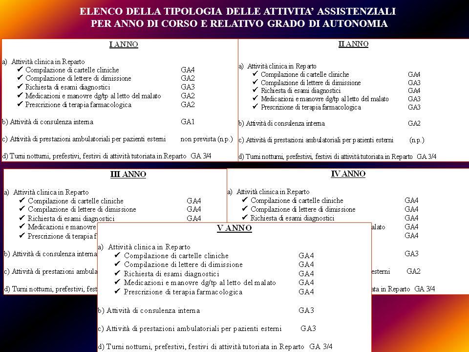 ELENCO DELLA TIPOLOGIA DELLE ATTIVITA' ASSISTENZIALI