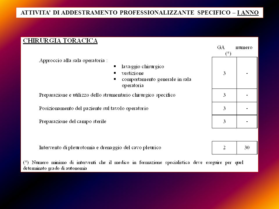 ATTIVITA' DI ADDESTRAMENTO PROFESSIONALIZZANTE SPECIFICO – I ANNO