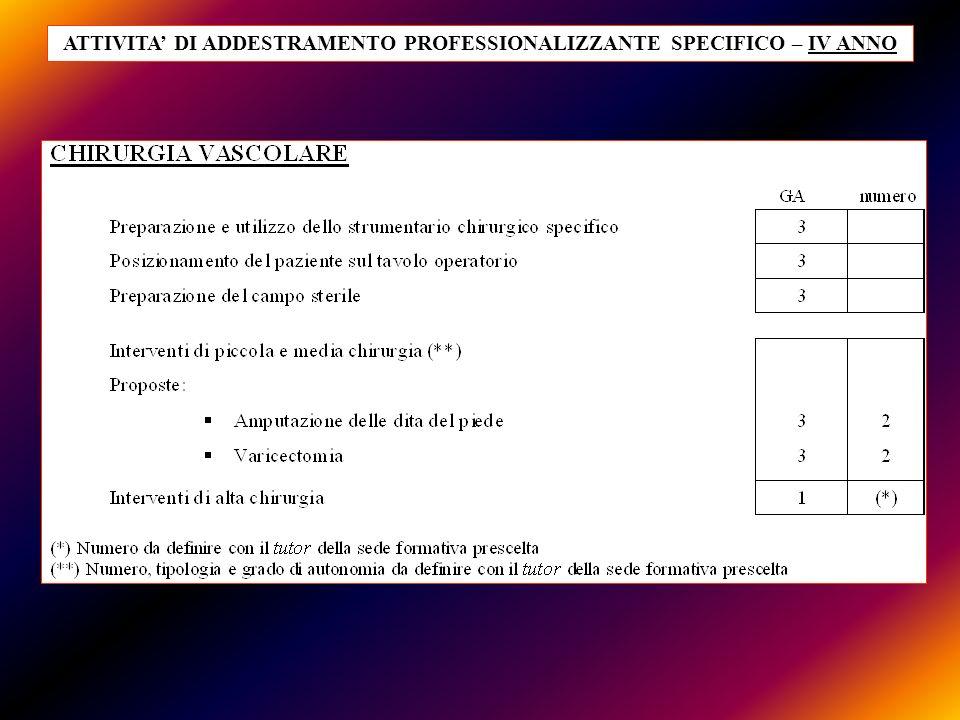 ATTIVITA' DI ADDESTRAMENTO PROFESSIONALIZZANTE SPECIFICO – IV ANNO