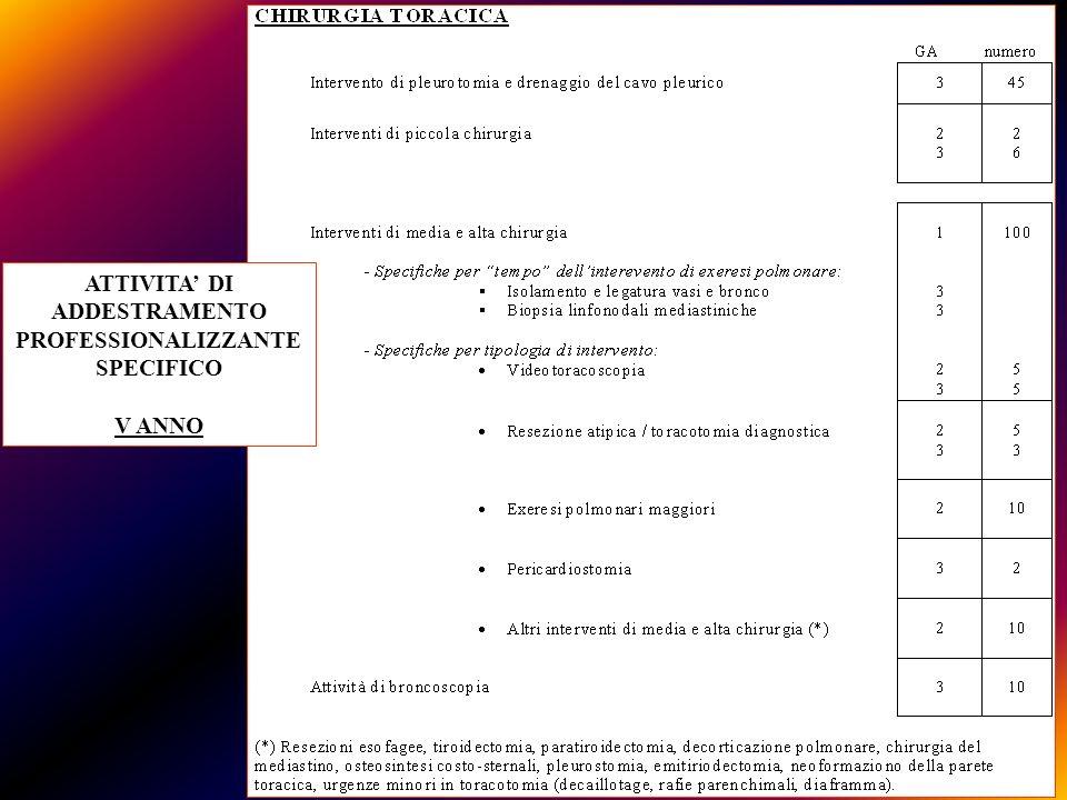 ATTIVITA' DI ADDESTRAMENTO PROFESSIONALIZZANTE SPECIFICO V ANNO