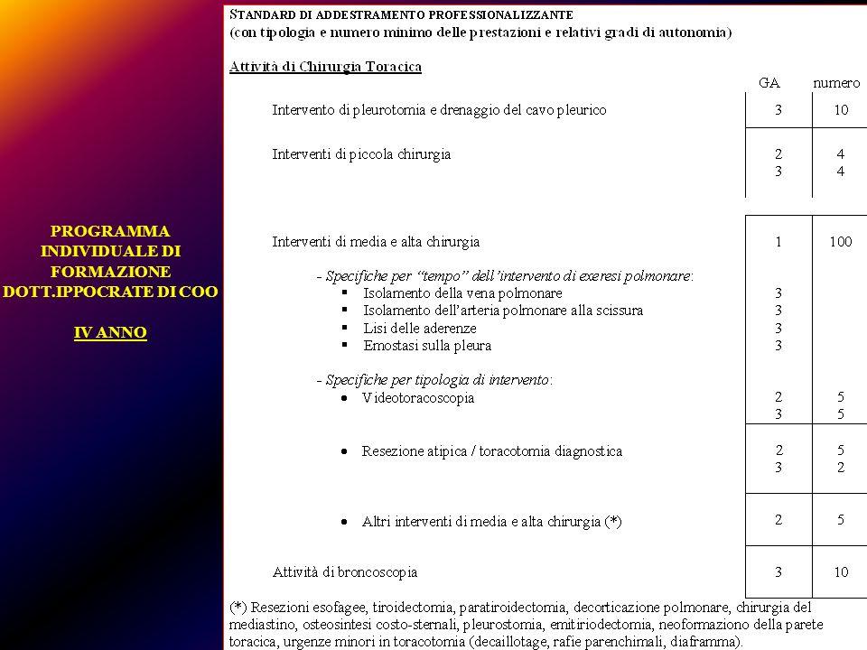 PROGRAMMA INDIVIDUALE DI FORMAZIONE DOTT.IPPOCRATE DI COO IV ANNO