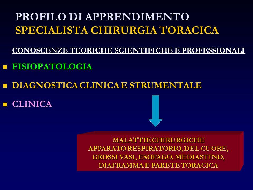 PROFILO DI APPRENDIMENTO SPECIALISTA CHIRURGIA TORACICA