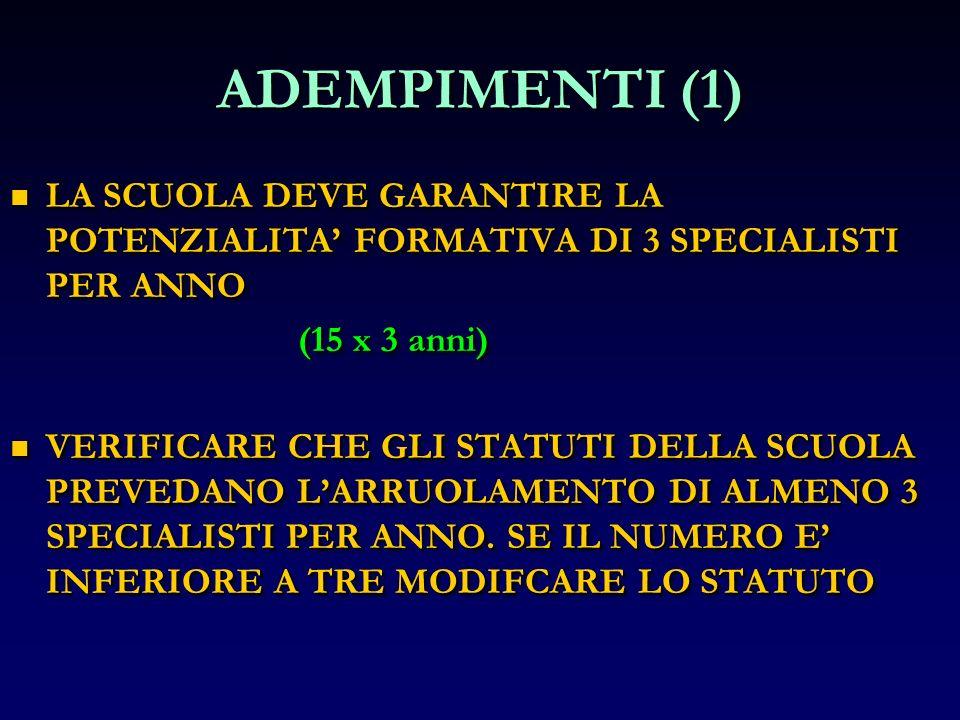 ADEMPIMENTI (1) LA SCUOLA DEVE GARANTIRE LA POTENZIALITA' FORMATIVA DI 3 SPECIALISTI PER ANNO. (15 x 3 anni)
