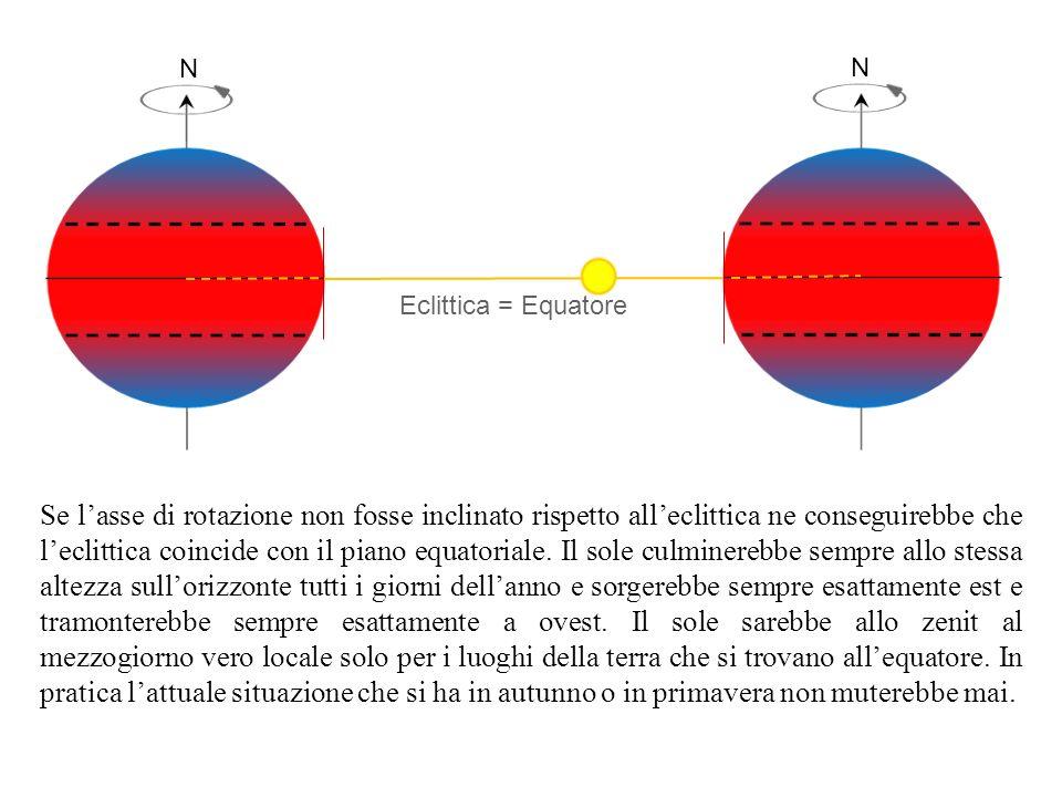 N N. Eclittica = Equatore.