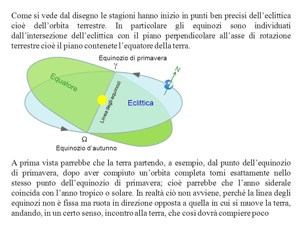 Come si vede dal disegno le stagioni hanno inizio in punti ben precisi dell'eclittica cioè dell'orbita terrestre. In particolare gli equinozi sono individuati dall'intersezione dell'eclittica con il piano perpendicolare all'asse di rotazione terrestre cioè il piano contenete l'equatore della terra.