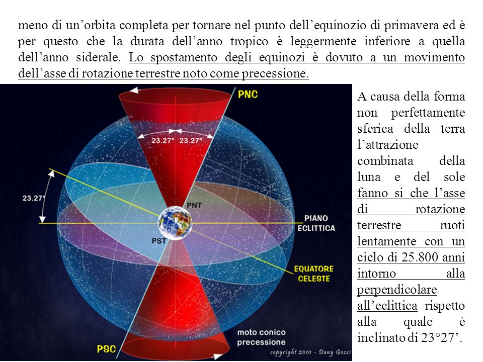 meno di un'orbita completa per tornare nel punto dell'equinozio di primavera ed è per questo che la durata dell'anno tropico è leggermente inferiore a quella dell'anno siderale. Lo spostamento degli equinozi è dovuto a un movimento dell'asse di rotazione terrestre noto come precessione.