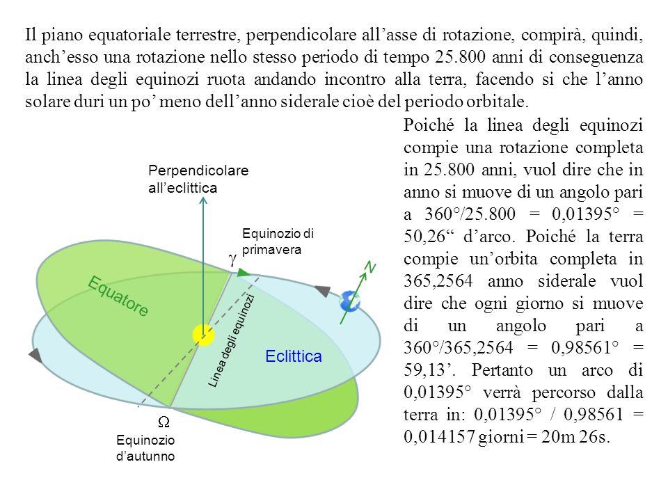 Il piano equatoriale terrestre, perpendicolare all'asse di rotazione, compirà, quindi, anch'esso una rotazione nello stesso periodo di tempo 25.800 anni di conseguenza la linea degli equinozi ruota andando incontro alla terra, facendo si che l'anno solare duri un po' meno dell'anno siderale cioè del periodo orbitale.