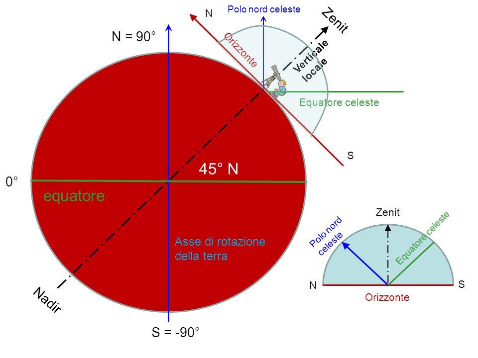 45° N equatore Zenit N = 90° 0° Nadir S = -90°