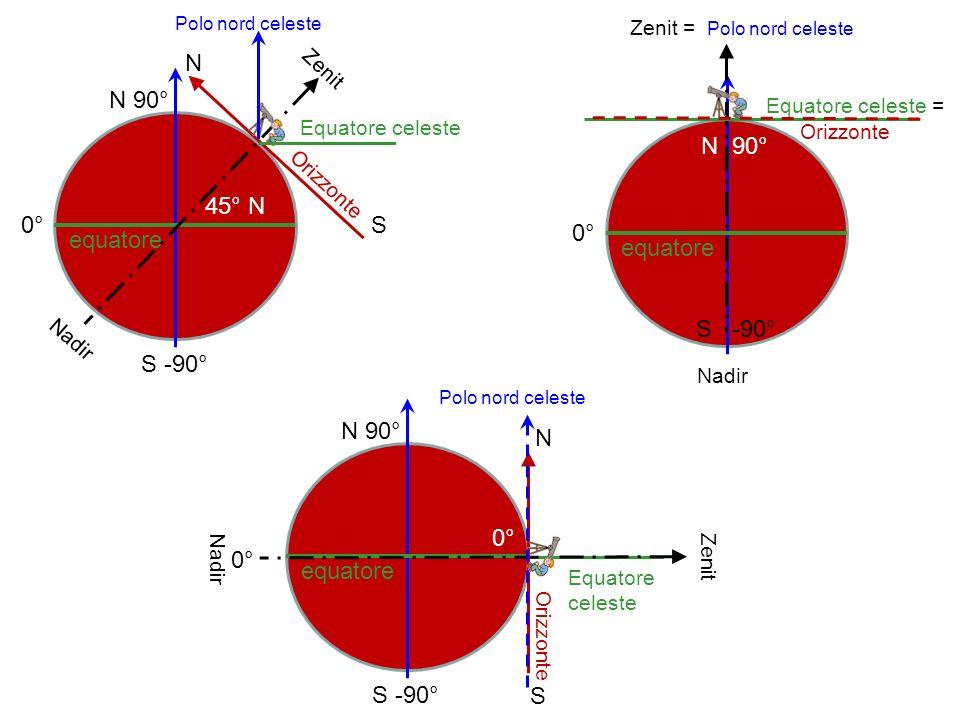 N N 90° N 90° 45° N 0° S 0° equatore equatore S -90° S -90° N 90° N 0°