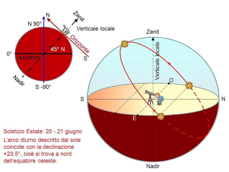 N Zenit. N 90° Verticale locale. Zenit. Orizzonte. 45° N. 0° equatore. S. Verticale locale.