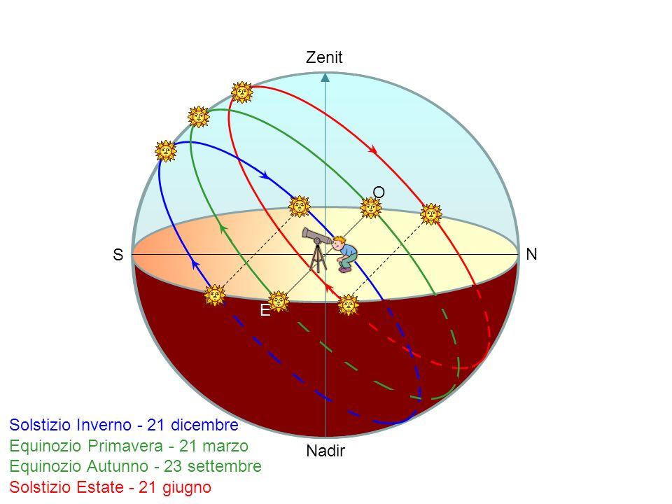 Zenit O. S. N. E. Solstizio Inverno - 21 dicembre. Equinozio Primavera - 21 marzo. Equinozio Autunno - 23 settembre.