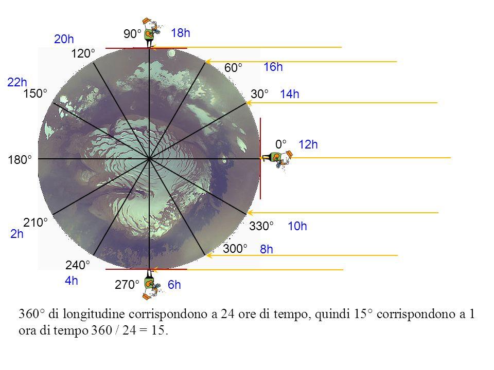 90° 18h. 20h. 120° 60° 16h. 22h. 150° 30° 14h. 0° 12h. 180° 210° 330° 10h. 2h. 300°