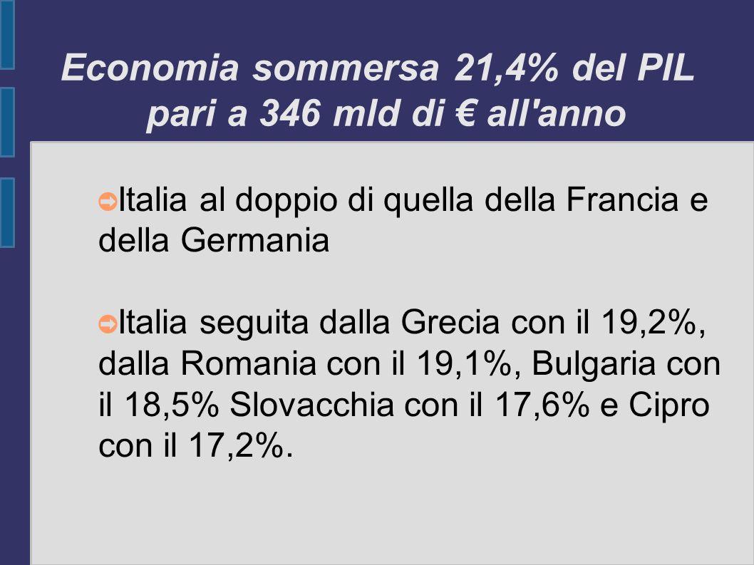 Economia sommersa 21,4% del PIL pari a 346 mld di € all anno
