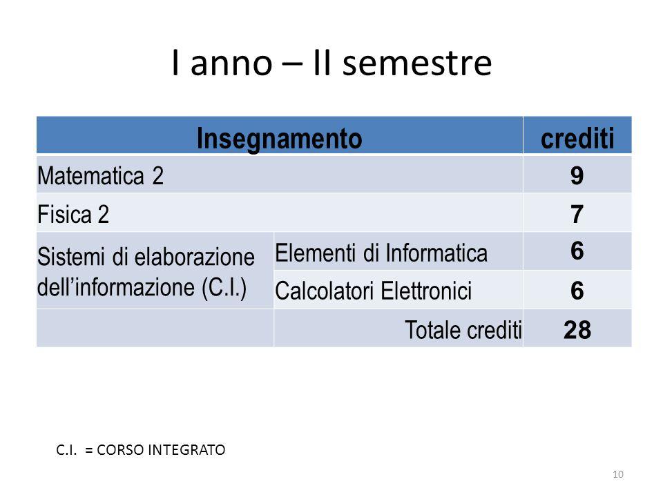 I anno – II semestre Insegnamento crediti Matematica 2 9 Fisica 2 7
