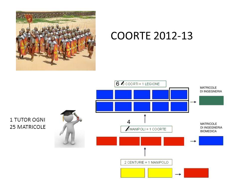 COORTE 2012-13 1 TUTOR OGNI 25 MATRICOLE