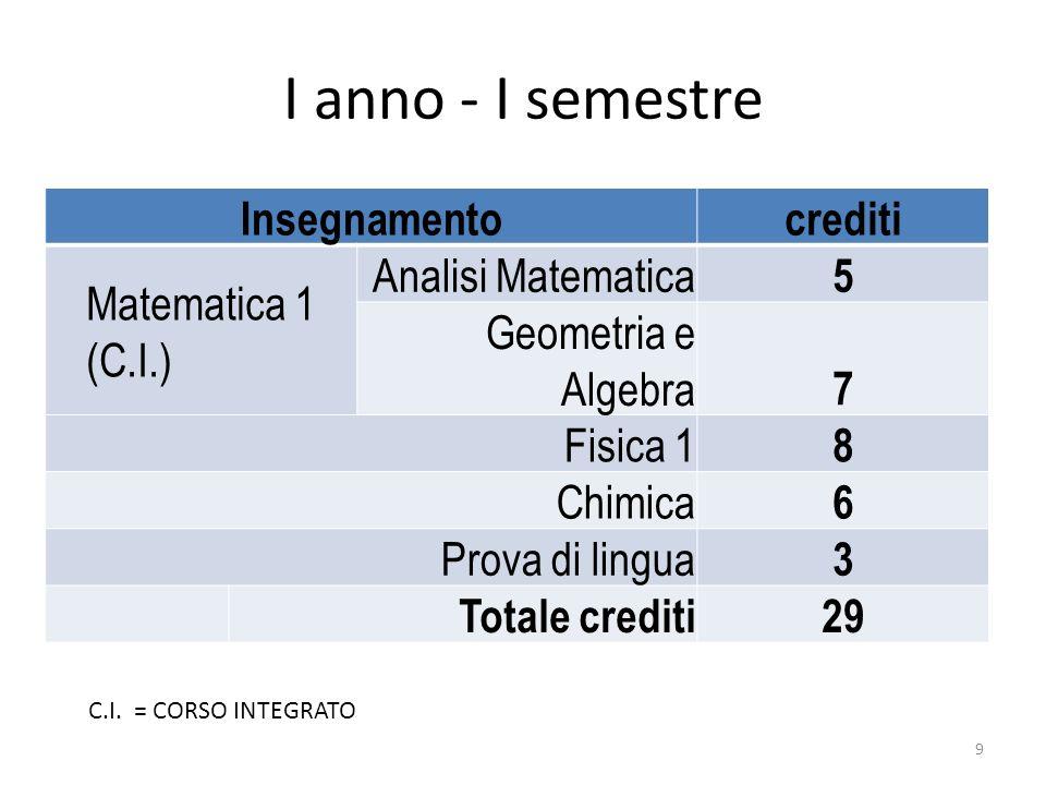 I anno - I semestre Insegnamento crediti Matematica 1 (C.I.)