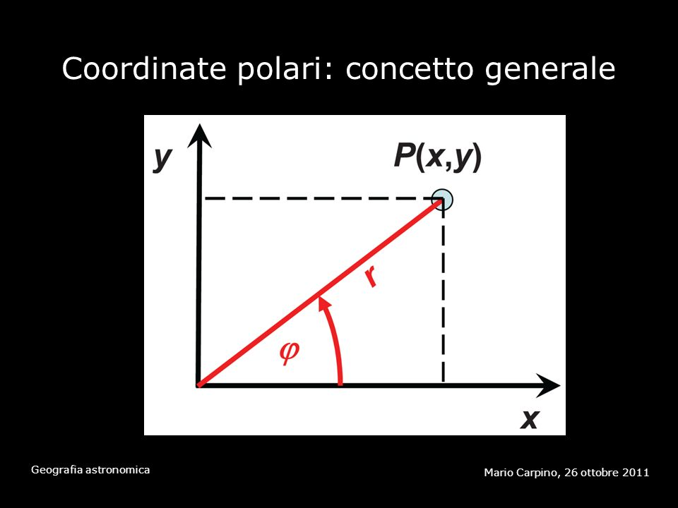 Coordinate polari: concetto generale