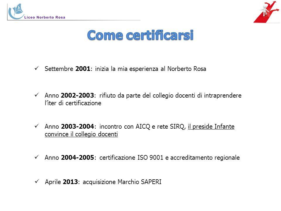 Come certificarsi Settembre 2001: inizia la mia esperienza al Norberto Rosa.