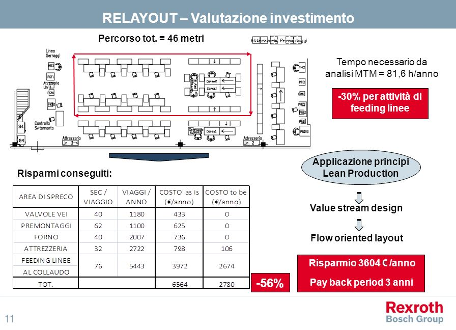 RELAYOUT – Valutazione investimento
