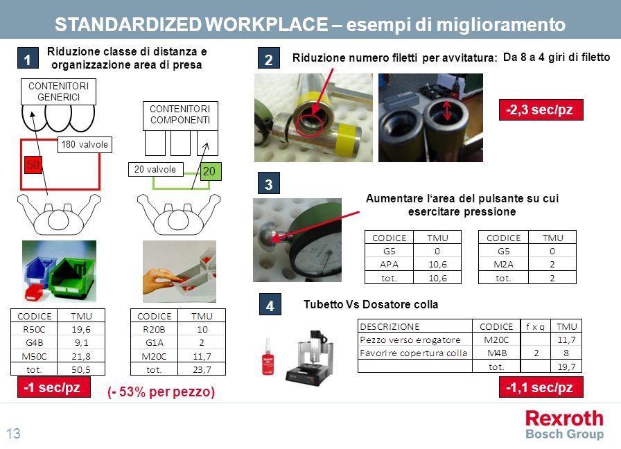 STANDARDIZED WORKPLACE – esempi di miglioramento