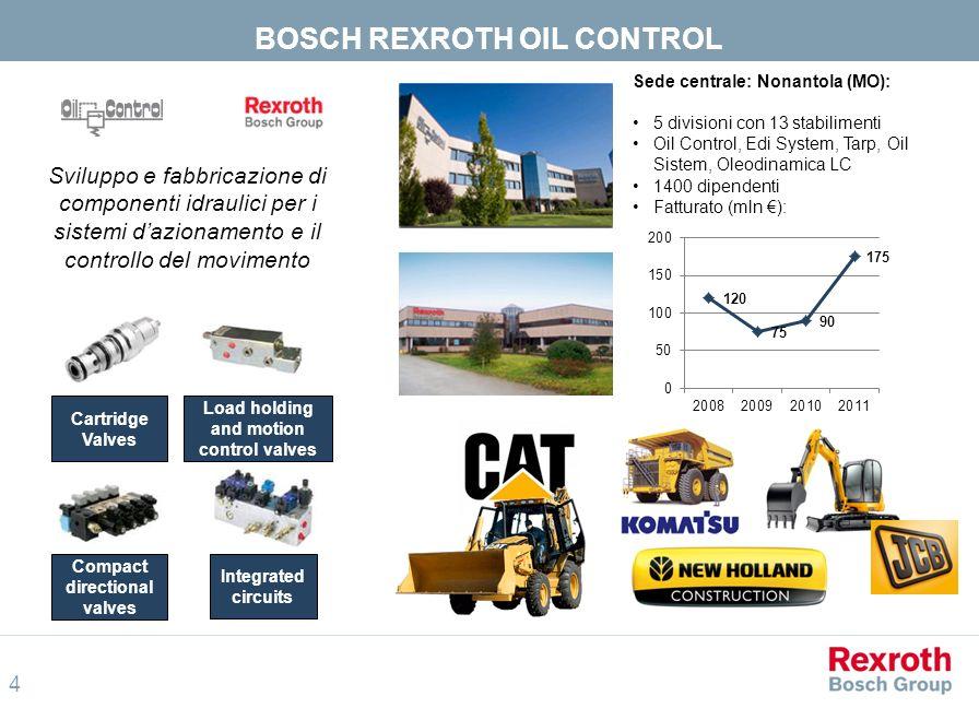 BOSCH REXROTH OIL CONTROL