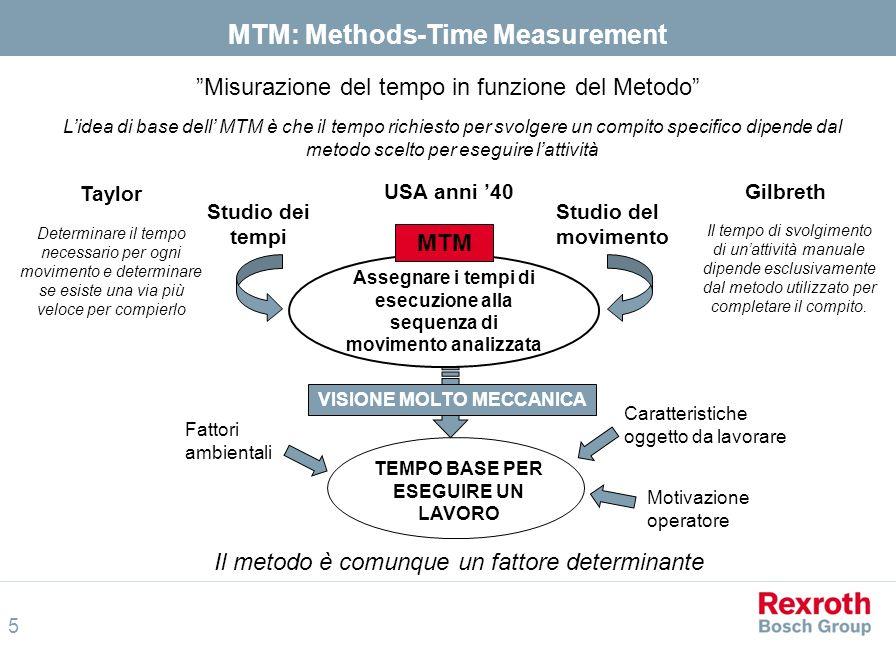 MTM: Methods-Time Measurement