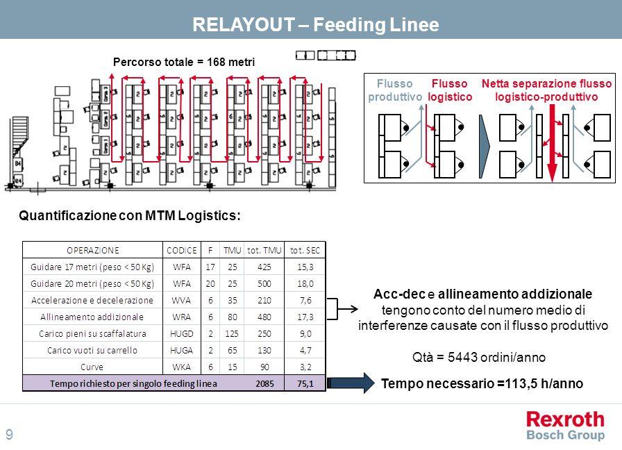 RELAYOUT – Feeding Linee Netta separazione flusso logistico-produttivo
