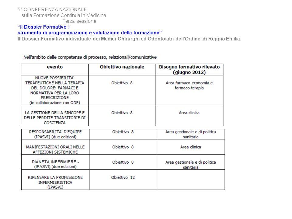 5° CONFERENZA NAZIONALE sulla Formazione Continua in Medicina Terza sessione Il Dossier Formativo : strumento di programmazione e valutazione della formazione Il Dossier Formativo individuale dei Medici Chirurghi ed Odontoiatri dell'Ordine di Reggio Emilia