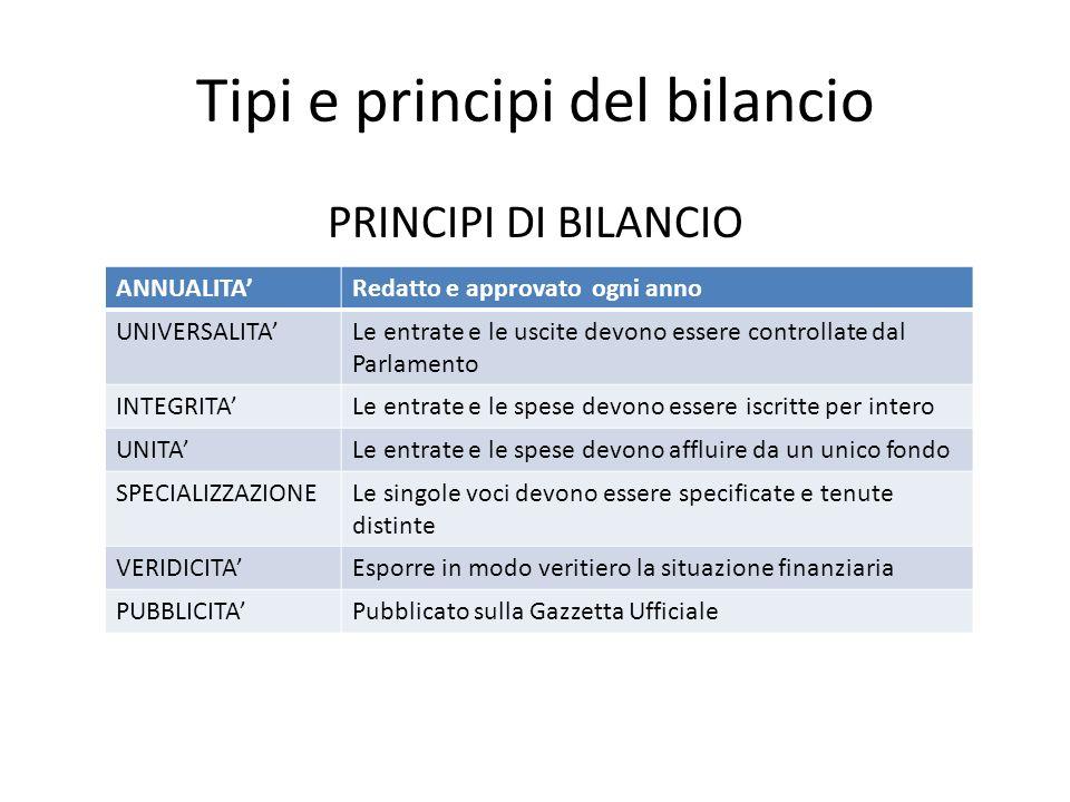 Tipi e principi del bilancio