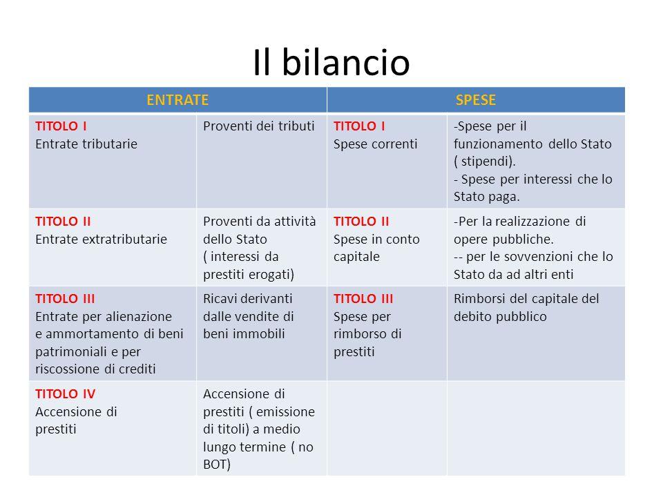 Il bilancio ENTRATE SPESE TITOLO I Entrate tributarie