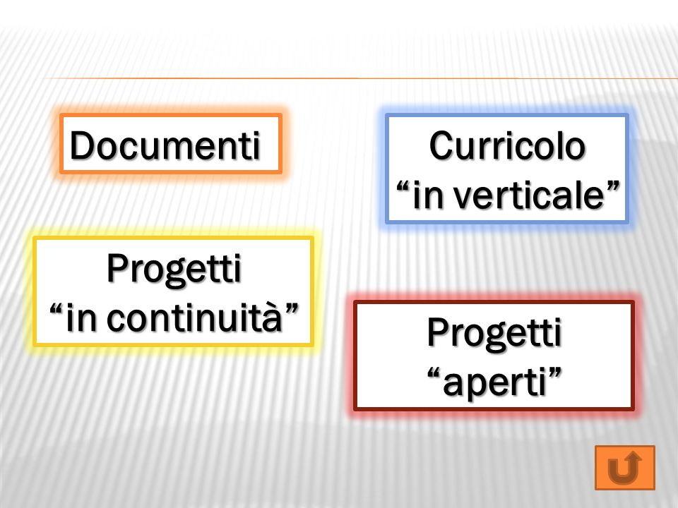 Documenti Curricolo in verticale Progetti in continuità Progetti aperti