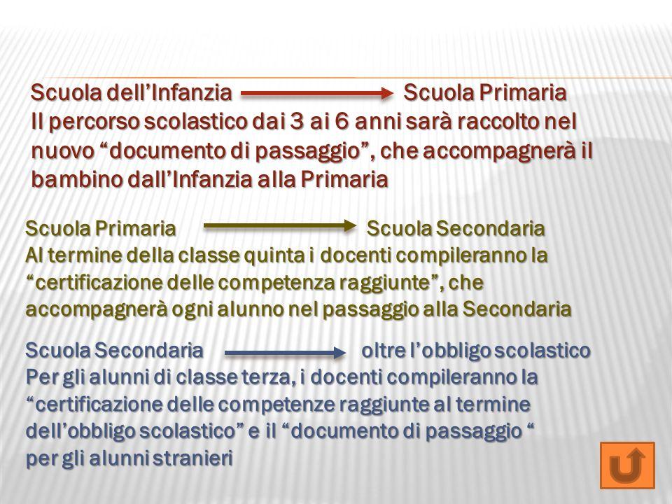 Scuola dell'Infanzia Scuola Primaria